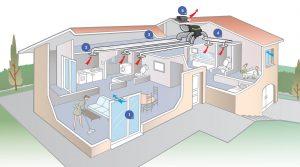 Ventiler l'air intérieur de la maison